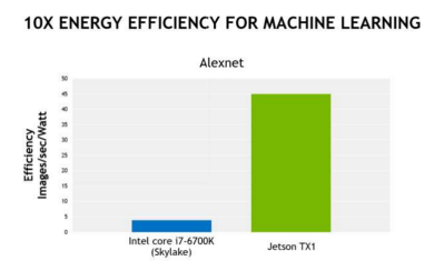 Alexnex images processed per second per watt. No, Joules do not exist.