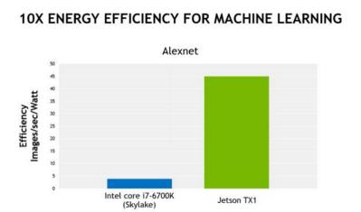 Alexnex images processed per second per watt. No, Joules do not exist.