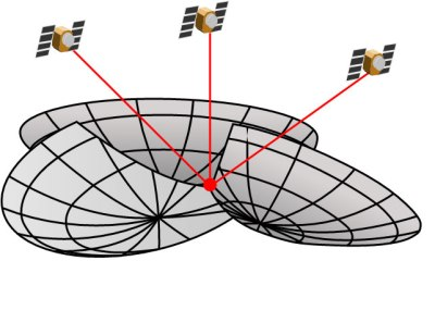 If you know the distance to 3 GPS satellites, you can calculate your location. from wWkipedia
