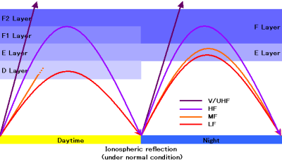 Ionospheric_reflectionDay_and_Night