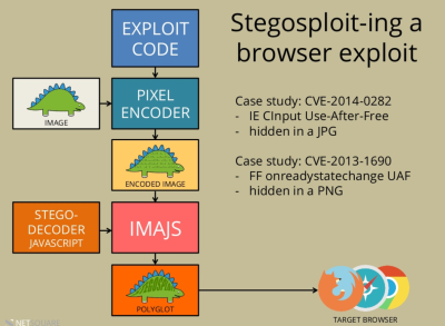 stegosploit_diagram