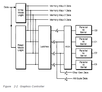 VGA_grapics_controller_figure_2.2