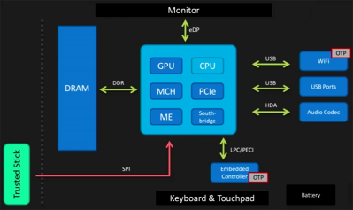 The Trouble With Intel's Management Engine | Hackaday