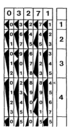 The use of Genaille-Lucas rulers to solve 3271 x 4. Image via William Aspray, Computing Before Computers.
