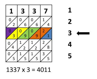 The use of lattice multiplication to solve for 1337 x 3.