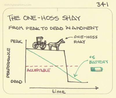 The lifespan of the one hoss shay. Image via Sketchplanations