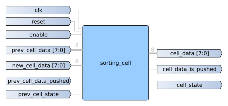 sorting_cell