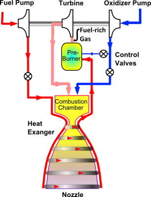 The closed-cycle rocket engine design. Image via Wikipedia