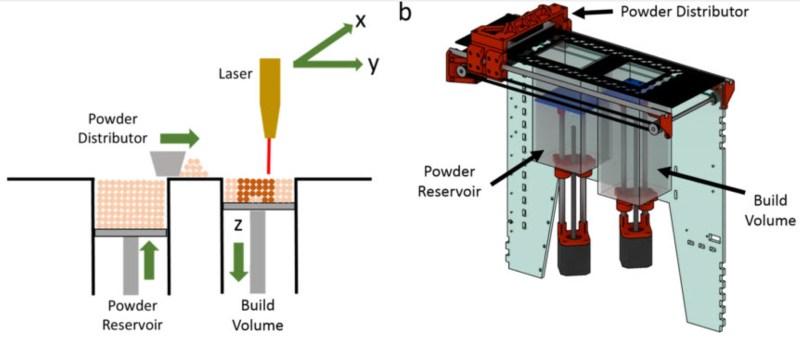 Turn Your Laser Cutter Into An SLS 3D Printer   Hackaday