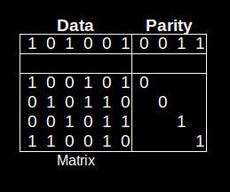 Calculating an LDPC