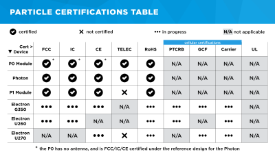 Particle's certification matrix. They're working on getting the Electron certified for use in products. Image source
