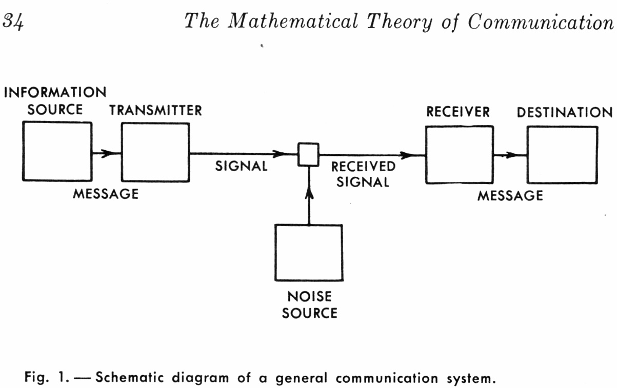 shannon_comm_channel_noise_diagram_fig1