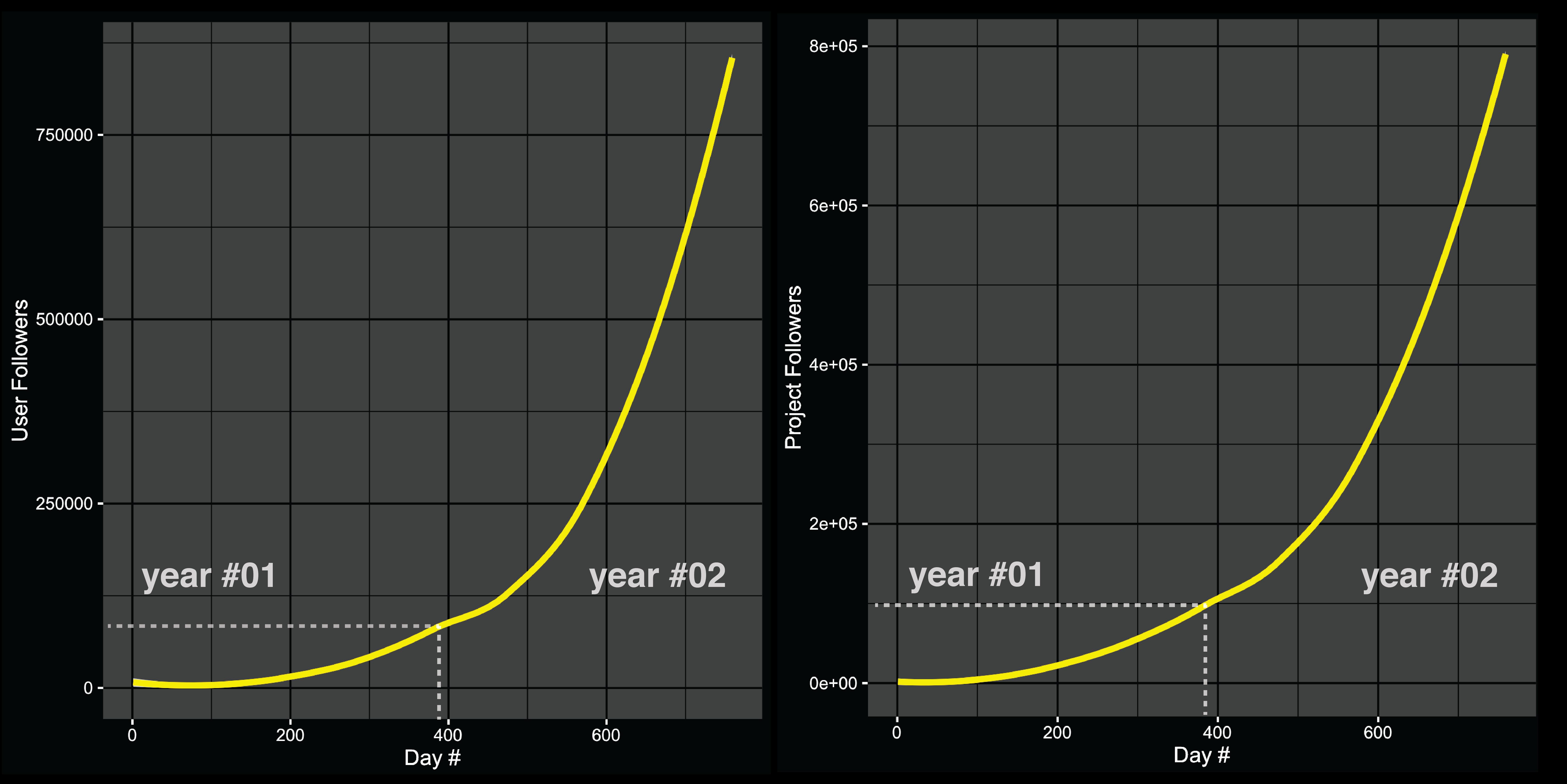 social_growth