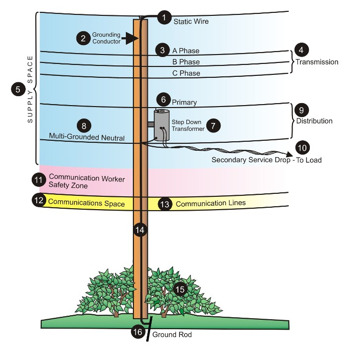 a field guide to the north american utility pole hackadayspaces on a typical joint pole source florida public service commission