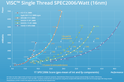 Soft Machine's VISC CPU performance, compared to other ISAs. Click to embiggen