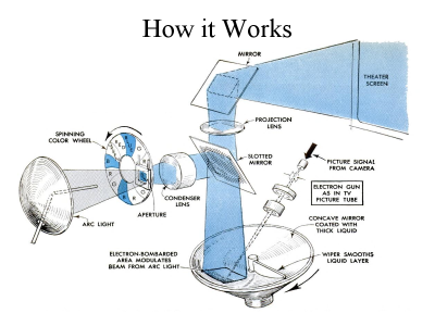 eidophor-functional-diagram