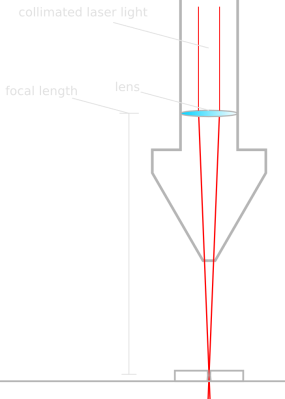 laser_focal_point_cross_section