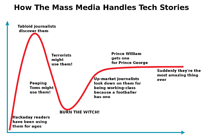 The mass media tech story cycle. Our apologies to Gartner. Curve image: Jeremykemp [ CC BY-SA 3.0 ], via Wikimedia Commons