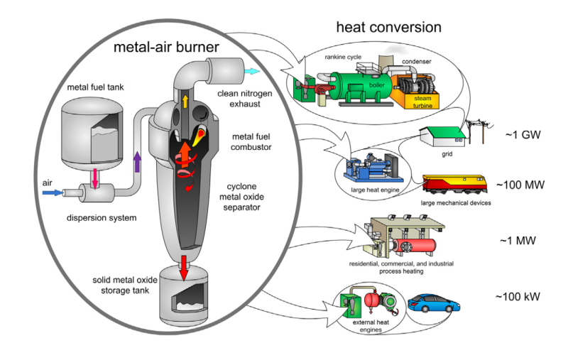 metal-heat applications