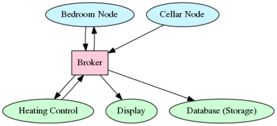 Minimal MQTT: Building A Broker | Hackaday