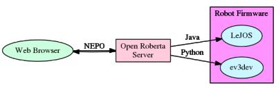 openRoberta.dot
