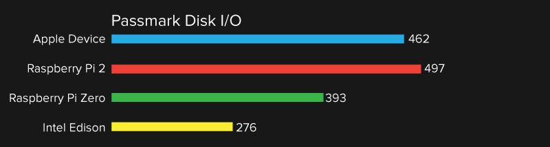 Passmark-Disk-IO