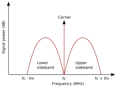 Amplitude modulation in the frequency domain. Heron2 [CC BY-SA 3.0], via Wikimedia Commons.