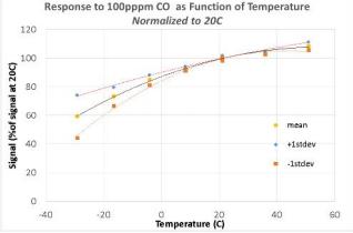 CO_Temperature