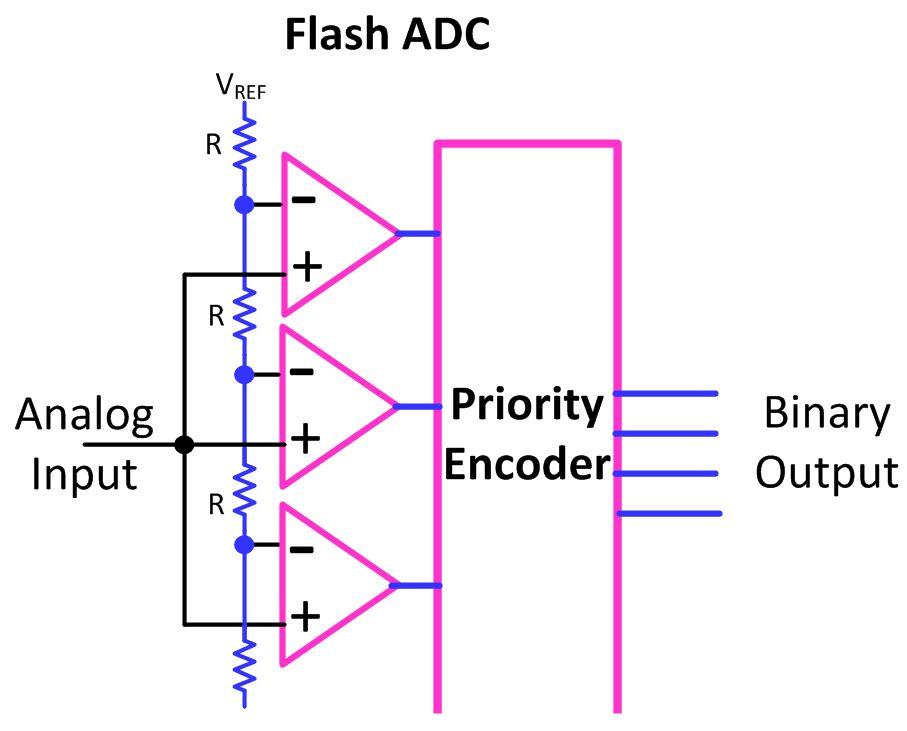 Analog To Digital Converter (ADC): A True Understanding | Hackaday