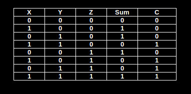 truth table in latex