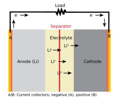 How a Li-ion battery discharges, from Wikipedia Commons