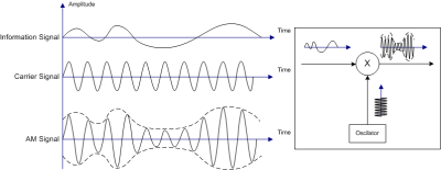Amplitude modulation in the time domain. Ivan Akira [CC BY-SA 3.0], via Wikimedia Commons