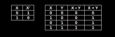 NOT, OR and AND Truth Table