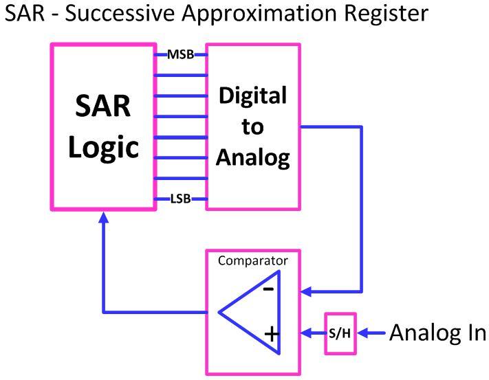 Analog To Digital Converter (ADC): A True Understanding