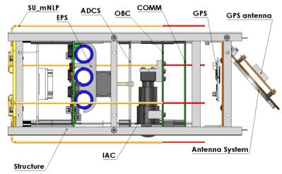 upsat-subsystems2