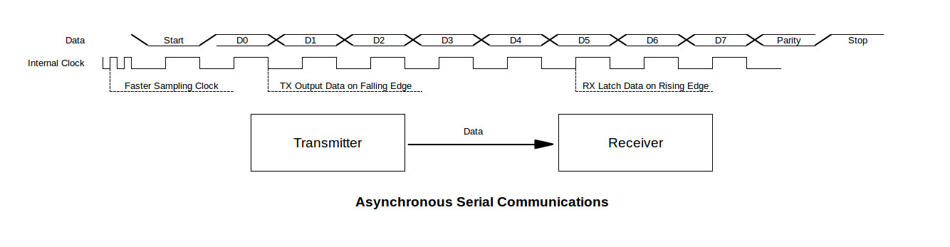 async comm diagram