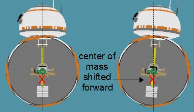 BB-8 axle type cutaway showing shifted center of mass