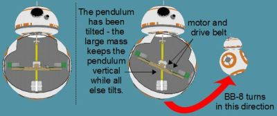 BB-8 axle type cutaway showing it turning by tilting the pendulum