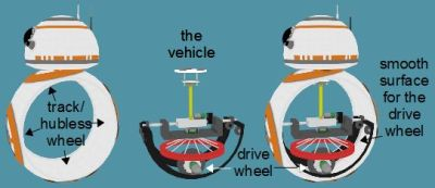 BB-8 hubless type cutaway showing the hubless wheel, vehicle and location of the drive motor