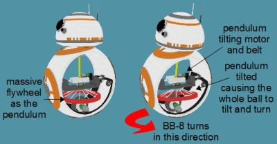 BB-8 hubless type cutaway showing how it turns by tilting the suspended large mass