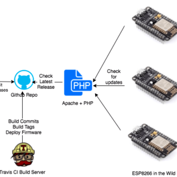 Continuous Delivery For Your ESP8266 | Hackaday