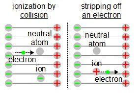 Ionization in electric fields