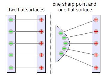 Flat surfaces and sharp points affecting electric fields
