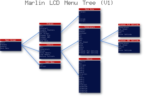 The Marlin menu (simplified, by open-electronics.org, CC-BY-SA, image source)