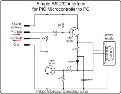 SimpleRS232