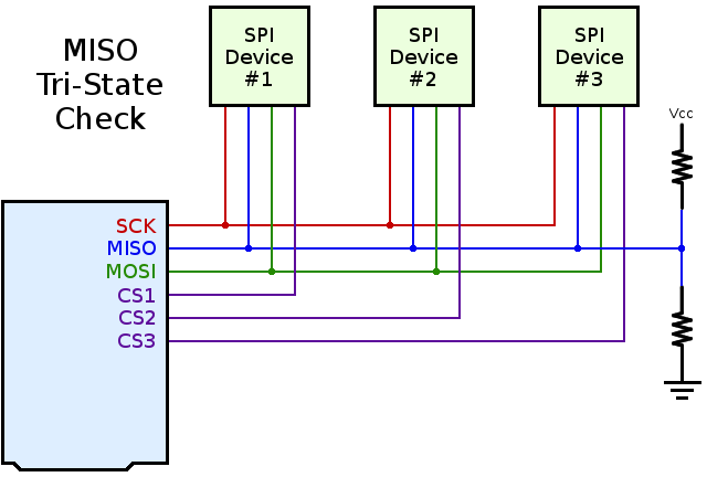 What Could Go Wrong: SPI | aday on usb 3 wire, sata 3 wire, rs485 3 wire, spt 3 wire,