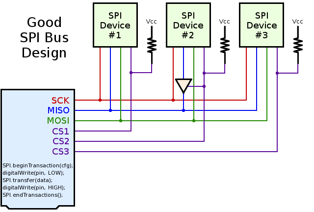 What Could Go Wrong: SPI | Hackaday