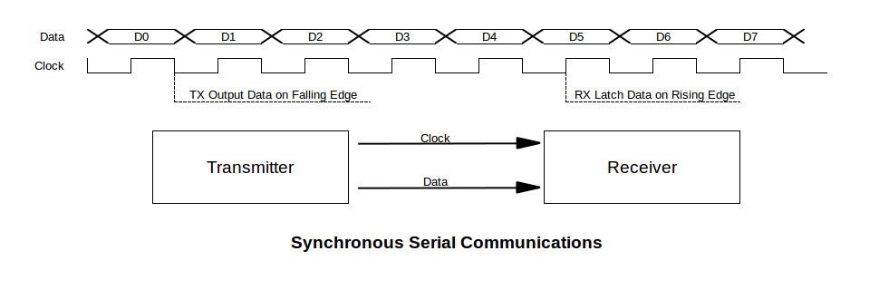 sync comm diagram