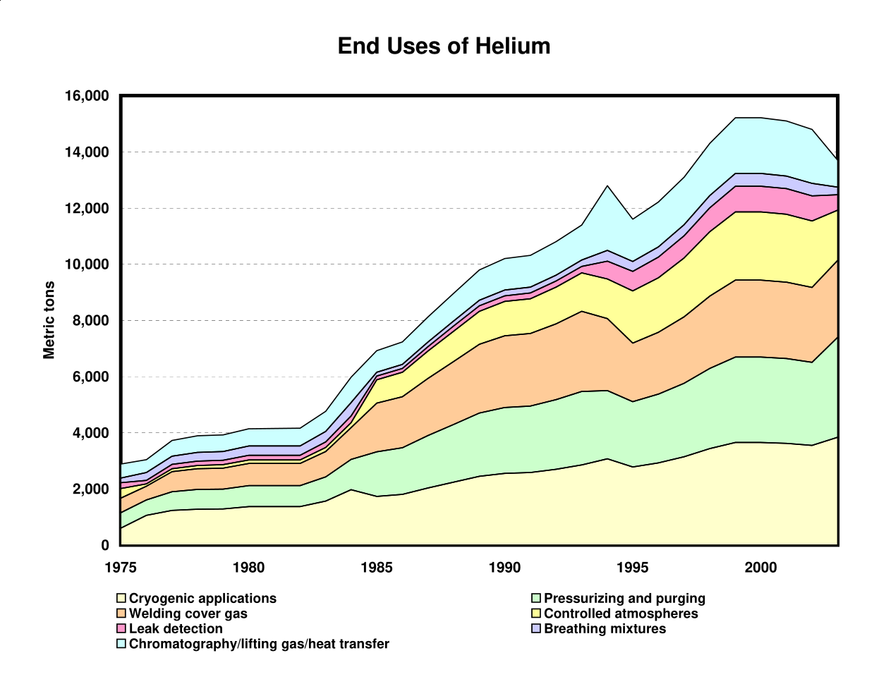 helium shortage 2020 why