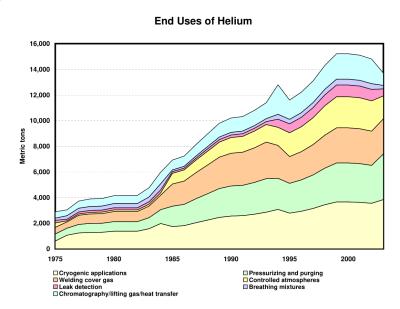 helium_uses